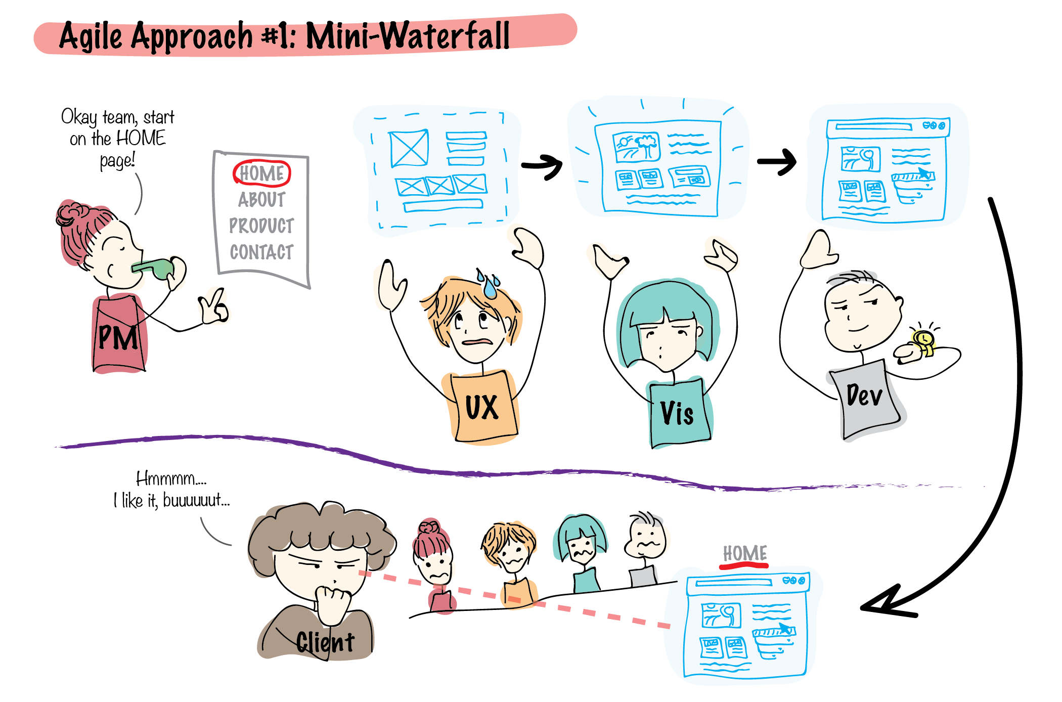 Agile ux it s a mindset not a process fraukeseewald for Waterfall and agile design processes