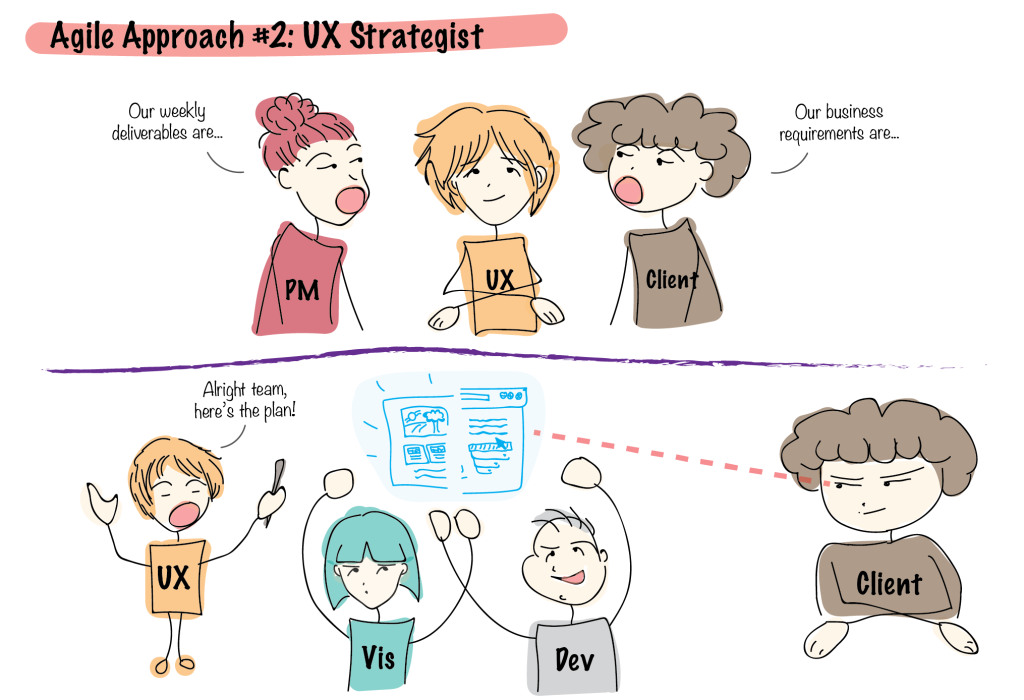 UX Strategist