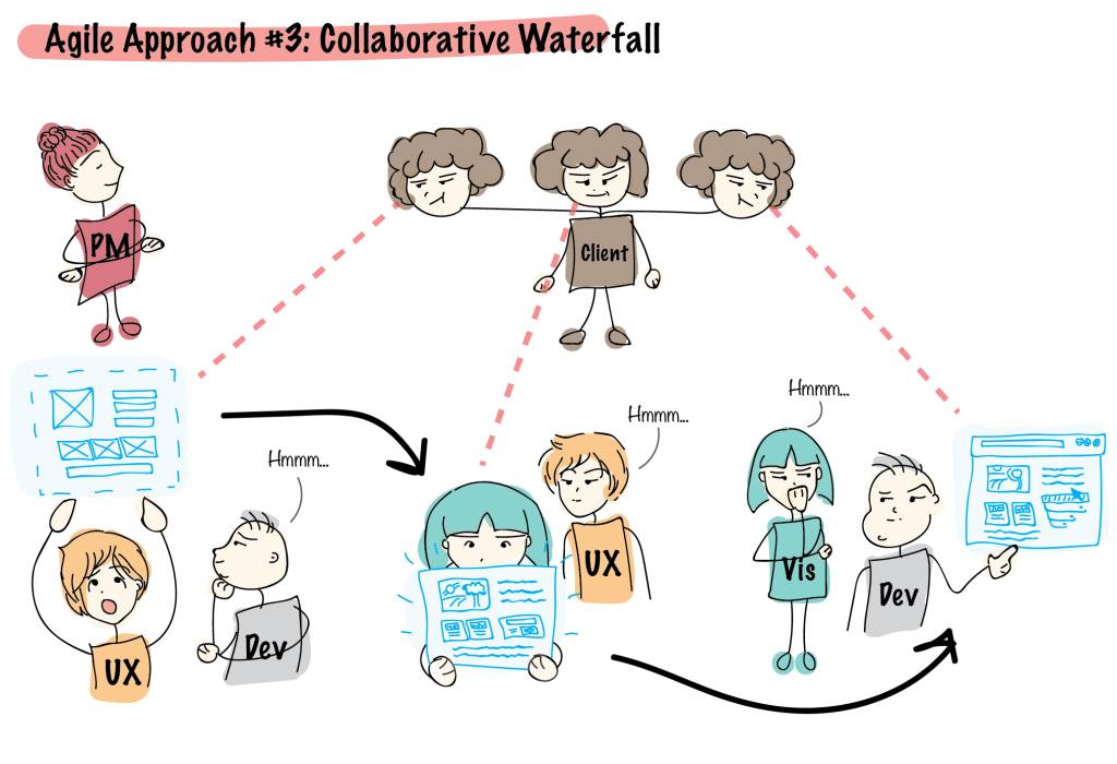 Collaborative Waterfall