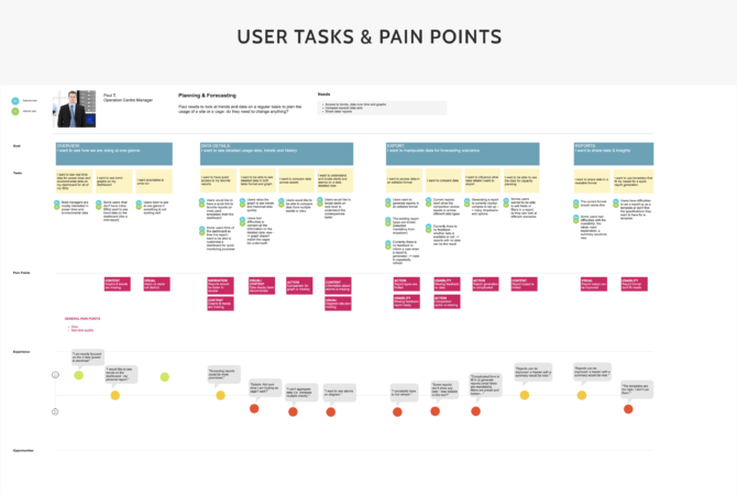 User Flow Map