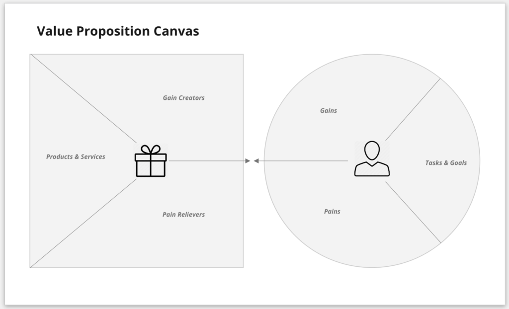 Template for a Value Proposition Canvas